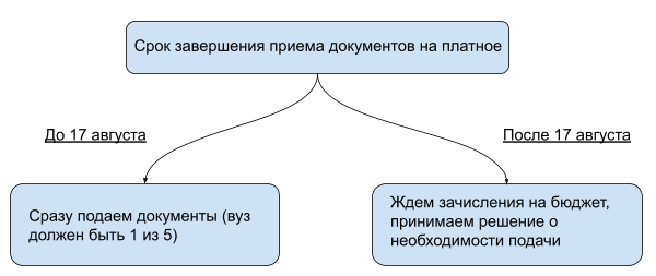 Алгоритм выбора вуза для платного обучения